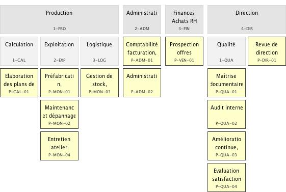 """L'organigramme fonctionnel est le """"dictionnaire"""" des activités nécessaires et suffisantes de l'entreprise."""