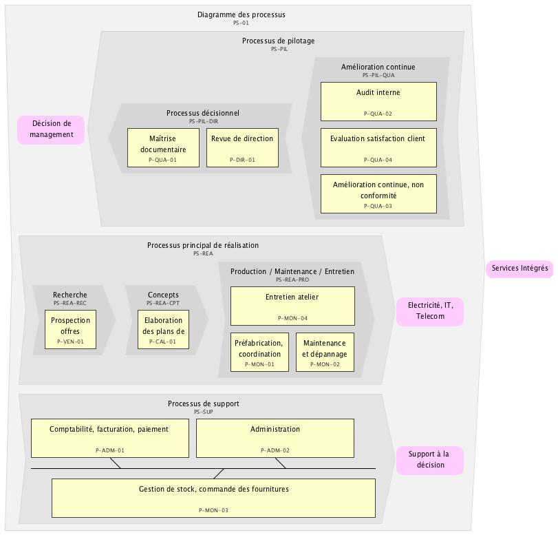 Carte de processus, management par processus, logiciel bpm