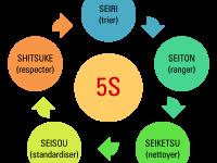 La méthode 5S