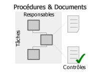 Procédures et documents