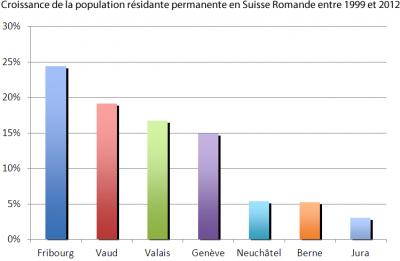 Croissance de la population résidante permanente en Suisse Romande entre 1999 et 2012