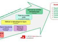 Prochaine formation Lean Six Sigma Green Belt : dès le 31 octobre à Genève